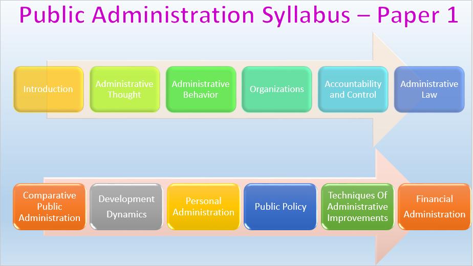 Public Admin Syllabus Paper 1