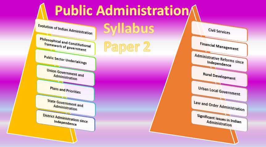Public Admin Syllabus Paper 2